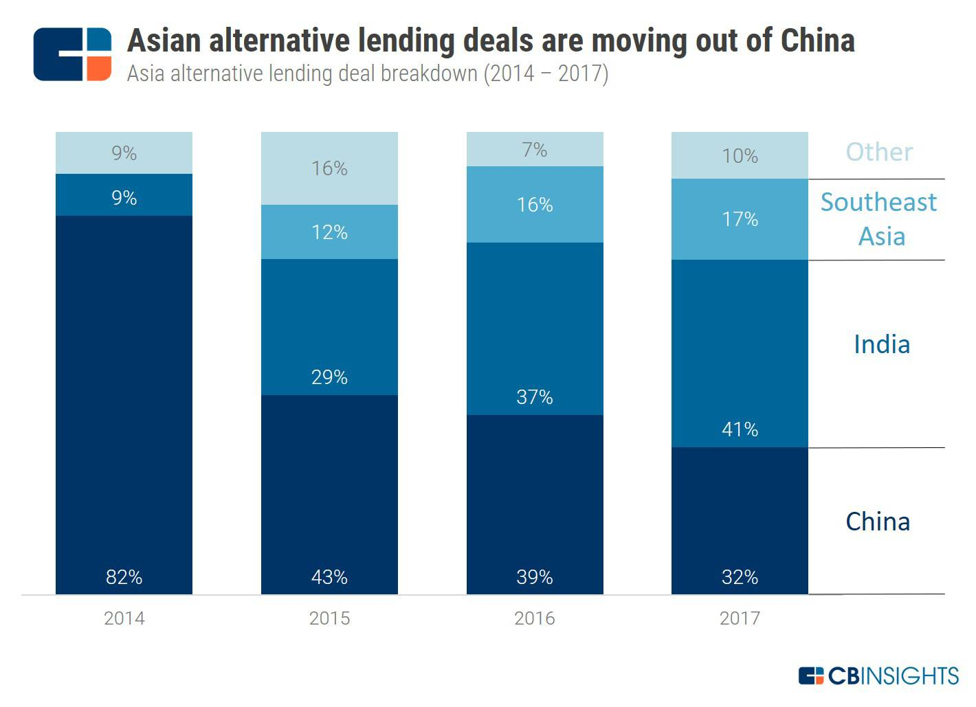 Why Alternative Lending Deals Are Moving Out Of China And