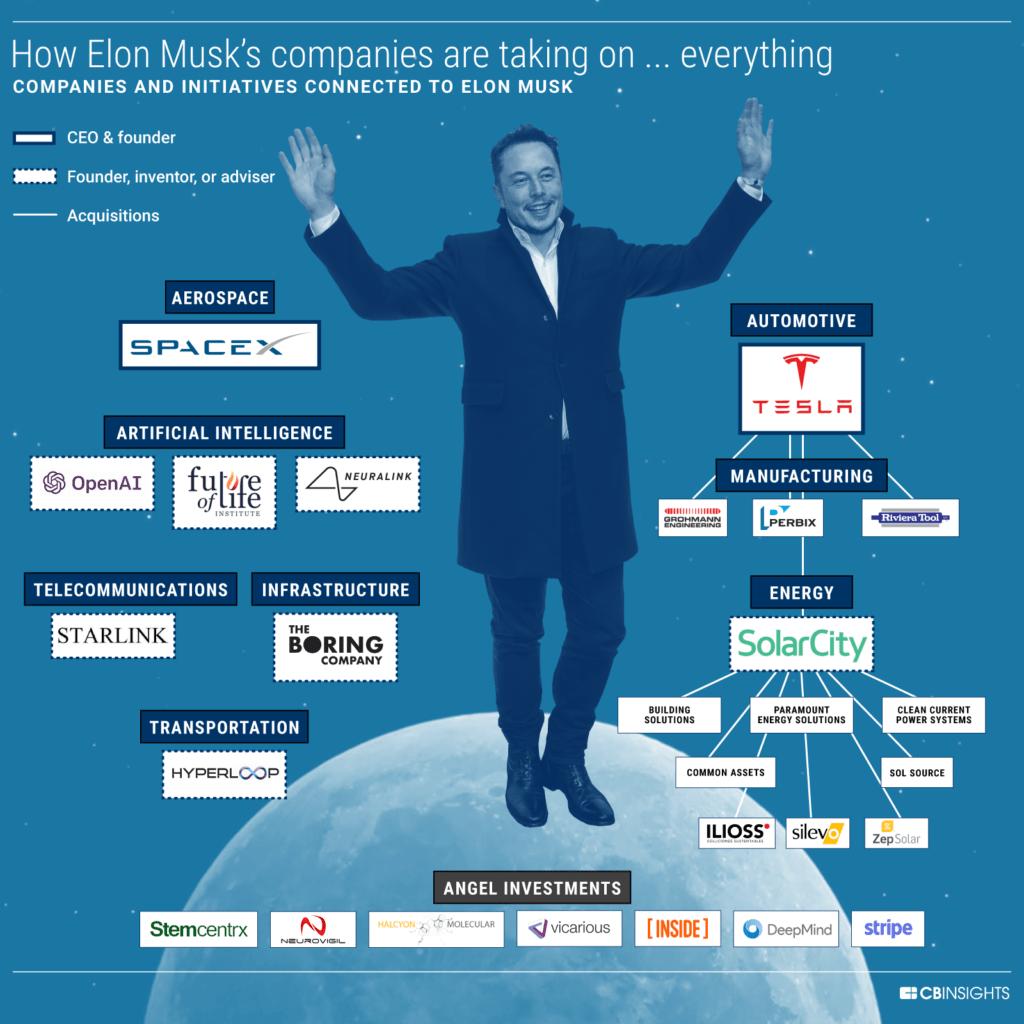 Elon Musk's Companies Across Industries