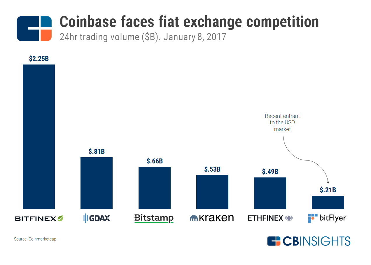 value of bitcoin coinbase