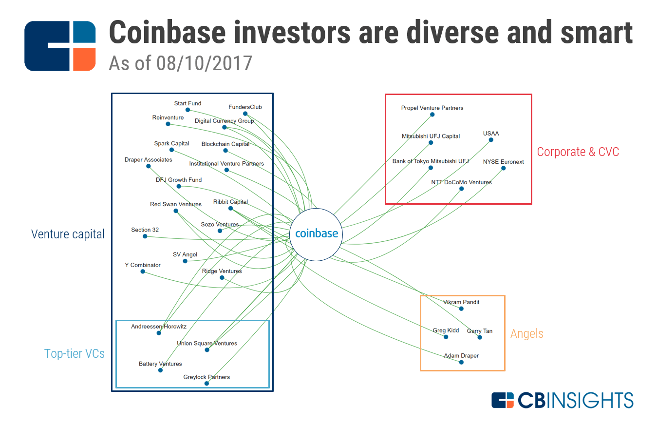 https www coinbase com locale en us