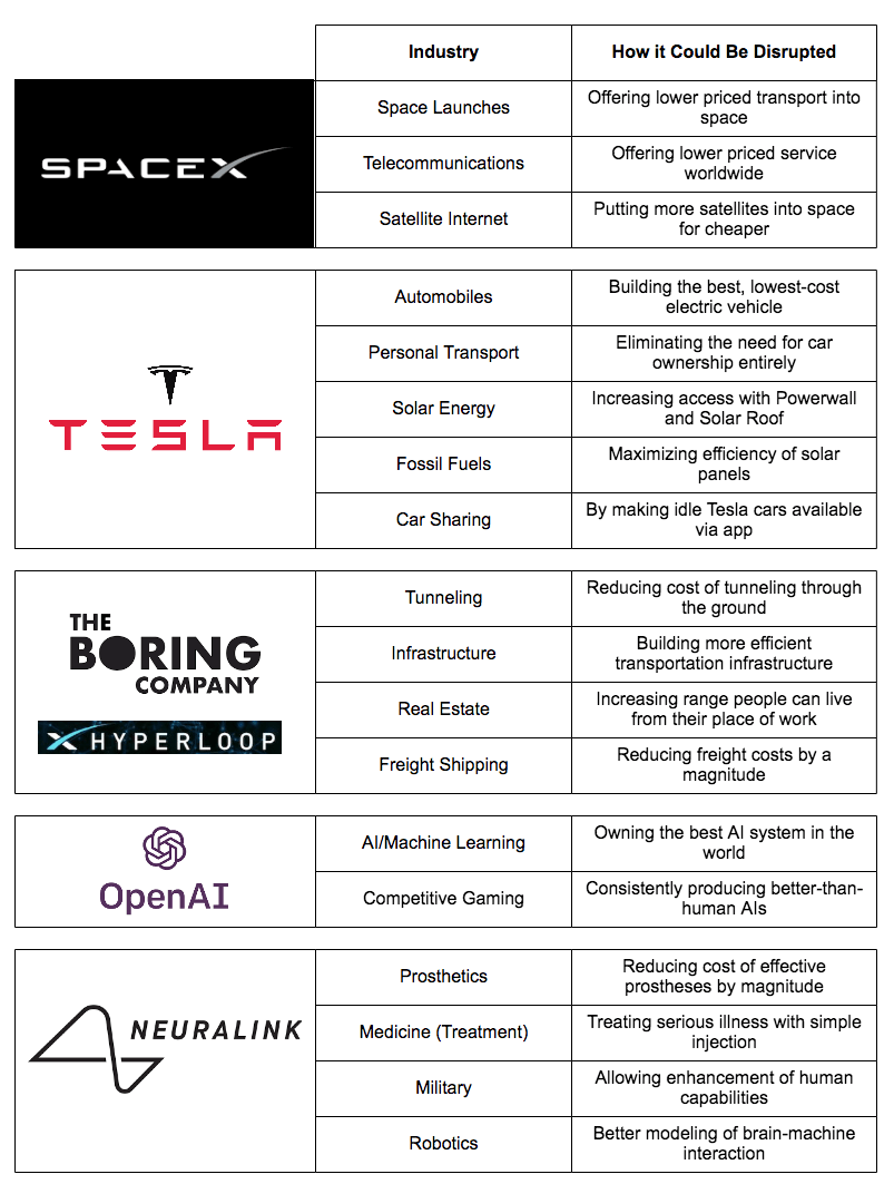 8 Industries Being Disrupted By Elon Musk And His Companies Origami Dragon Diagram Car Tuning Get The Free 48 Page Report