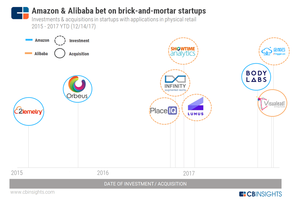 28e7b3940030 Amazon has made a number of acquisitions aimed at consumer-facing tech for  the store spanning IoT