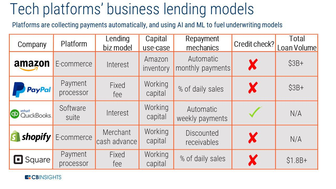 How 5 Tech Giants Are Leveraging Data To Reinvent Lending