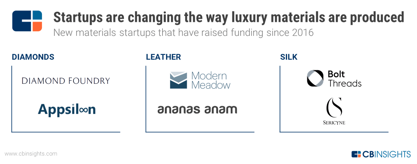 The Future Of Luxury: 7 Trends Reshaping The Luxury Industry