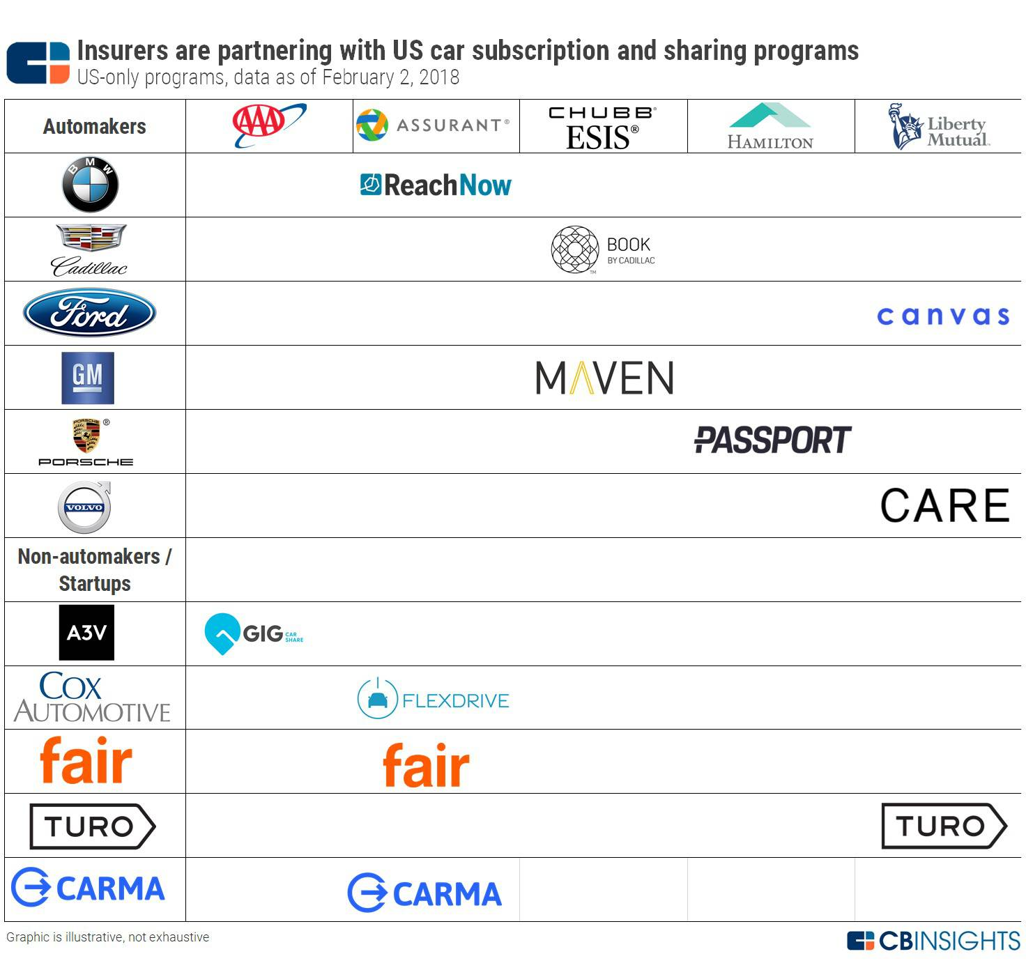 How Insurers Are Teaming Up with Car Subscriptions