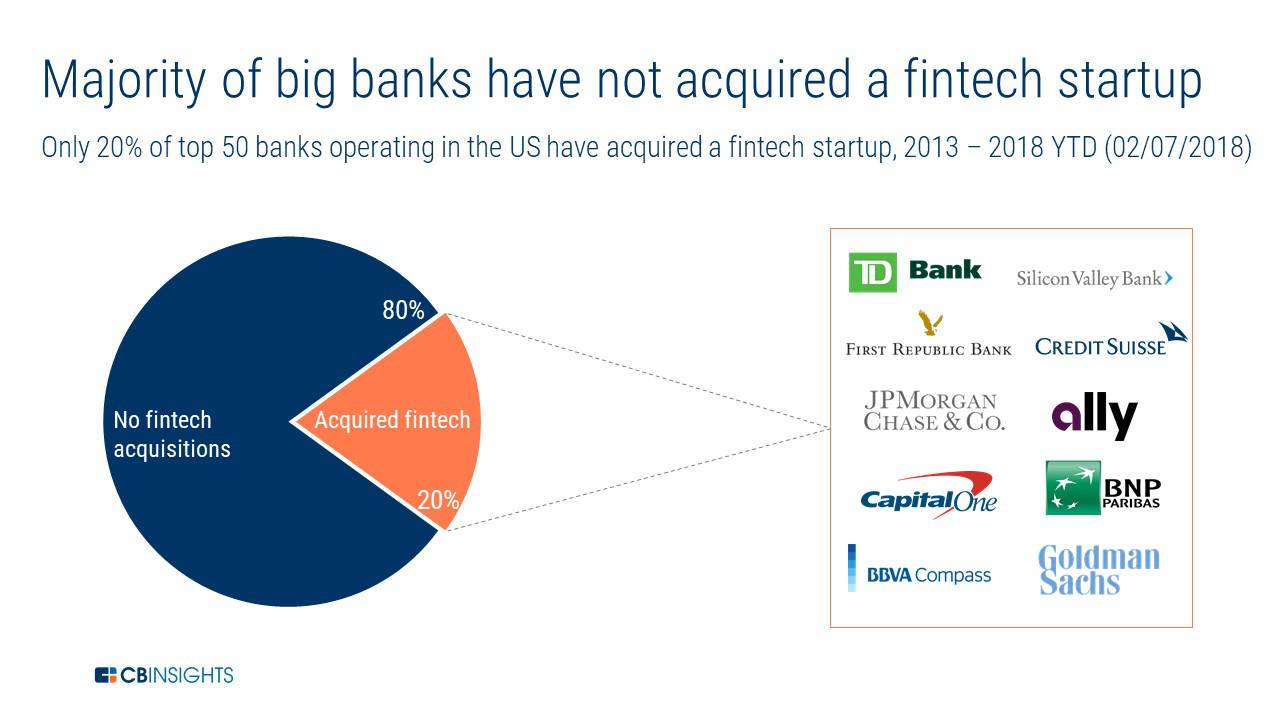 More Banks Are Beginning to Acquire Fintech Startups