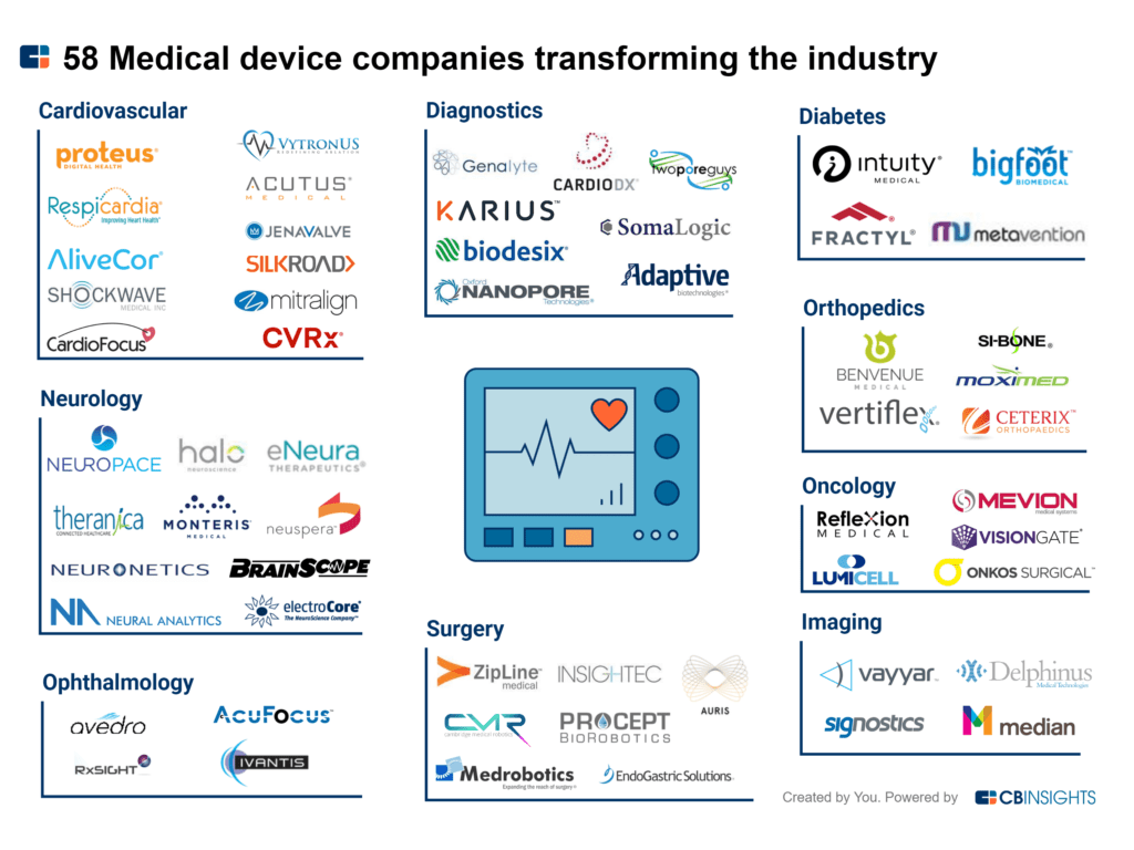 50  medical device companies transforming the industry
