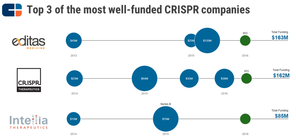 Top 3 of the most well-funded CRISPR companies