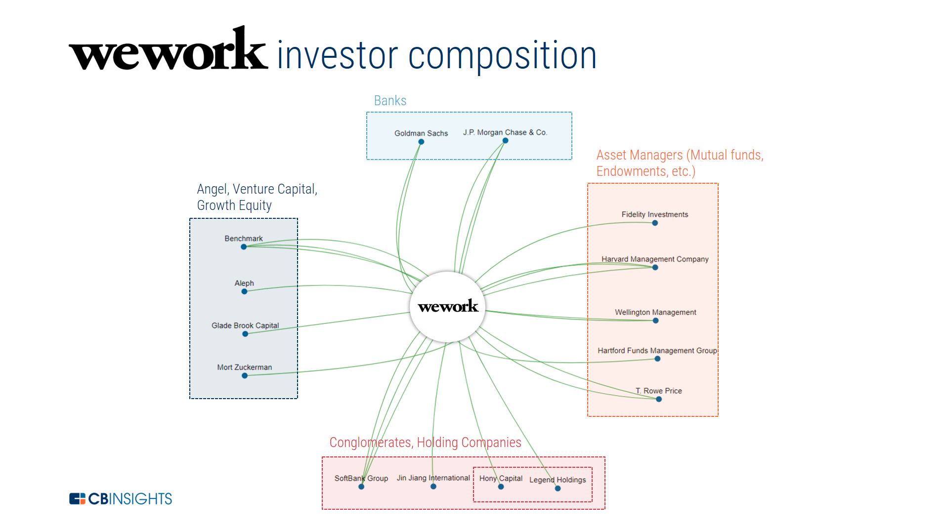 The Wework Report Car Parts Outsourced Diagram Company Is Also Backed By Some Notable Chinese Investors Including Legend Holdings Parent To Lenovo And Jin Jiang International