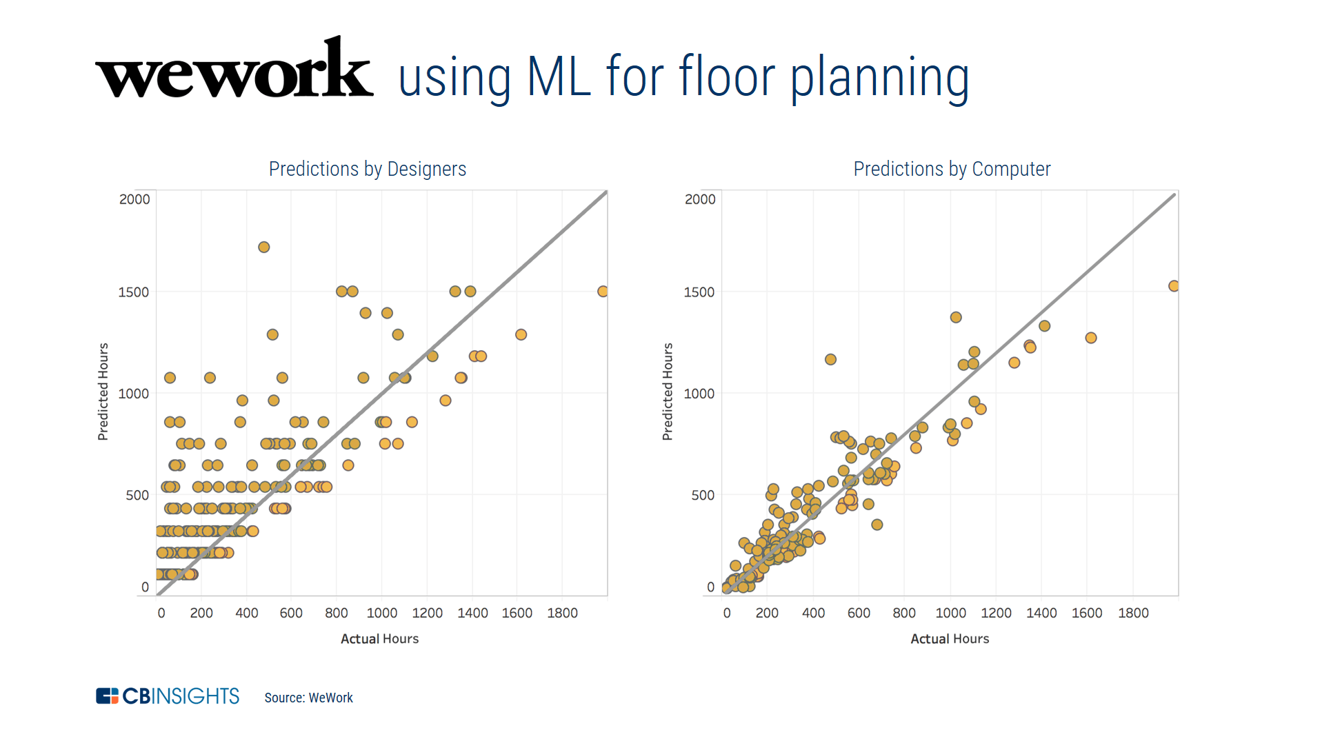Data Floor Plans Floor Plans Floor Plan Graphic Pricing Plans Design According To Nicole Phelan, The Design Researcher Who Wrote Weworku0027s Blog  Post On Its Neural Net, U201cthe Most Powerful Implication Of This Study Is  That ...