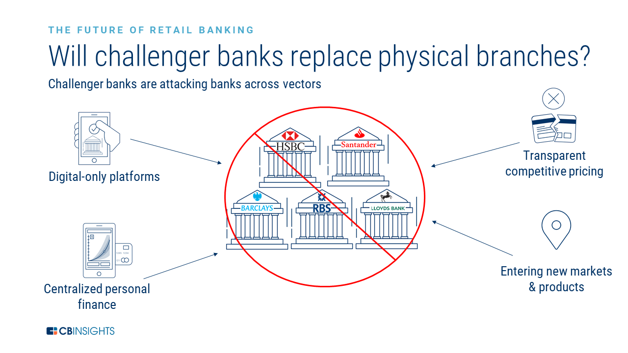 The Challenger Bank Playbook: How Six Challenger Bank