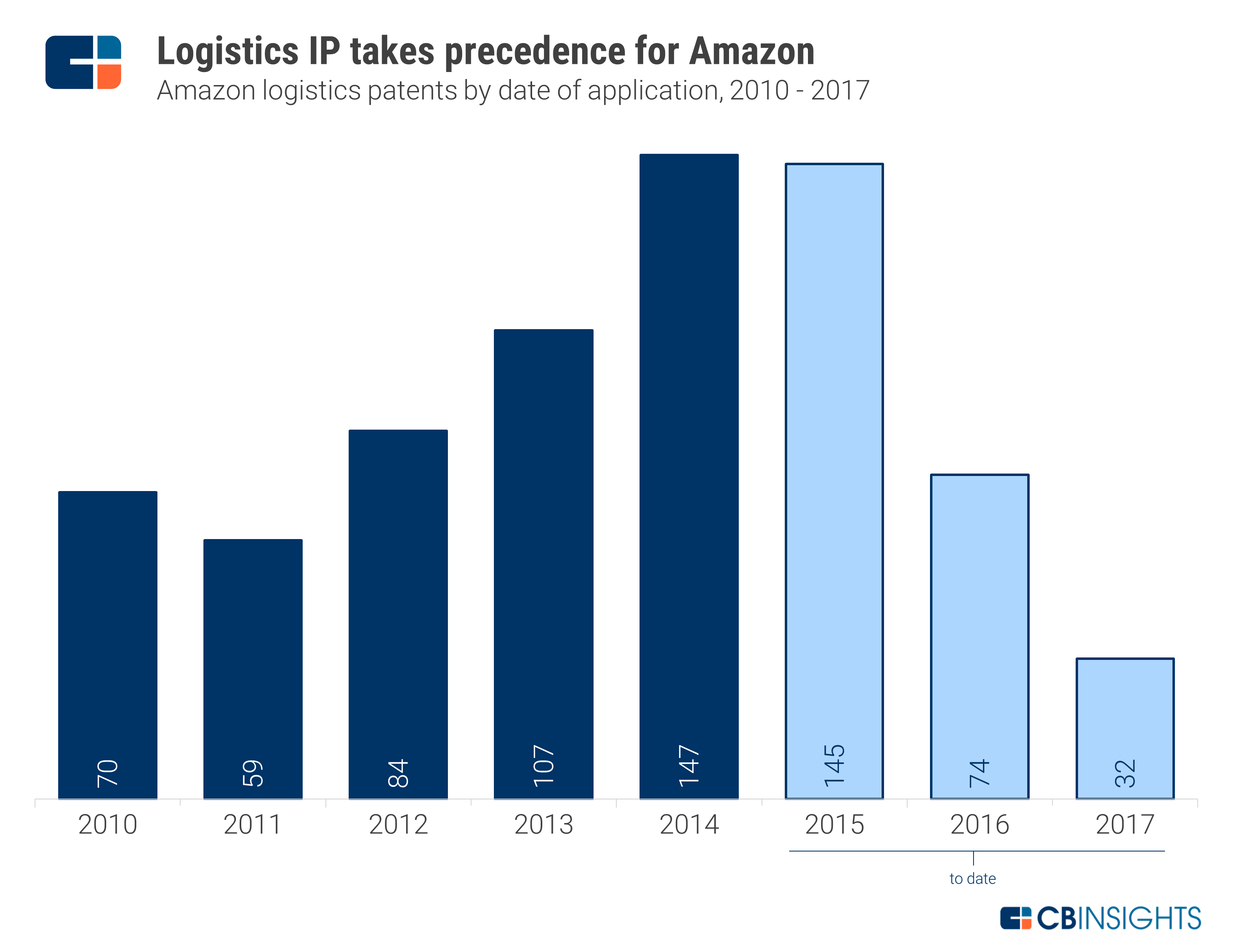 Amazon strategy teardown with logistics and uavs front and center in its patent portfolio we isolated patents containing logistics related keywords 2017 a year that will likely fandeluxe Gallery
