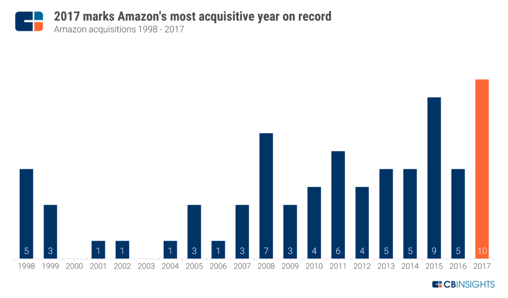 Amazon strategy teardown looking at amazons annual acquisition history activity has grown since the dot com bust especially in recent years that said more acquisitive years are fandeluxe Gallery