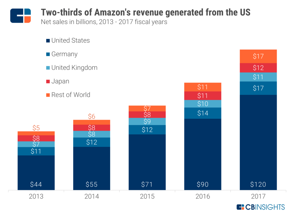 In Summary Amazon Mainly Acquires Companies That Align With Its Prime AWS And Marketplace Pillars There Are Some Blockbuster Deals To Dreamy