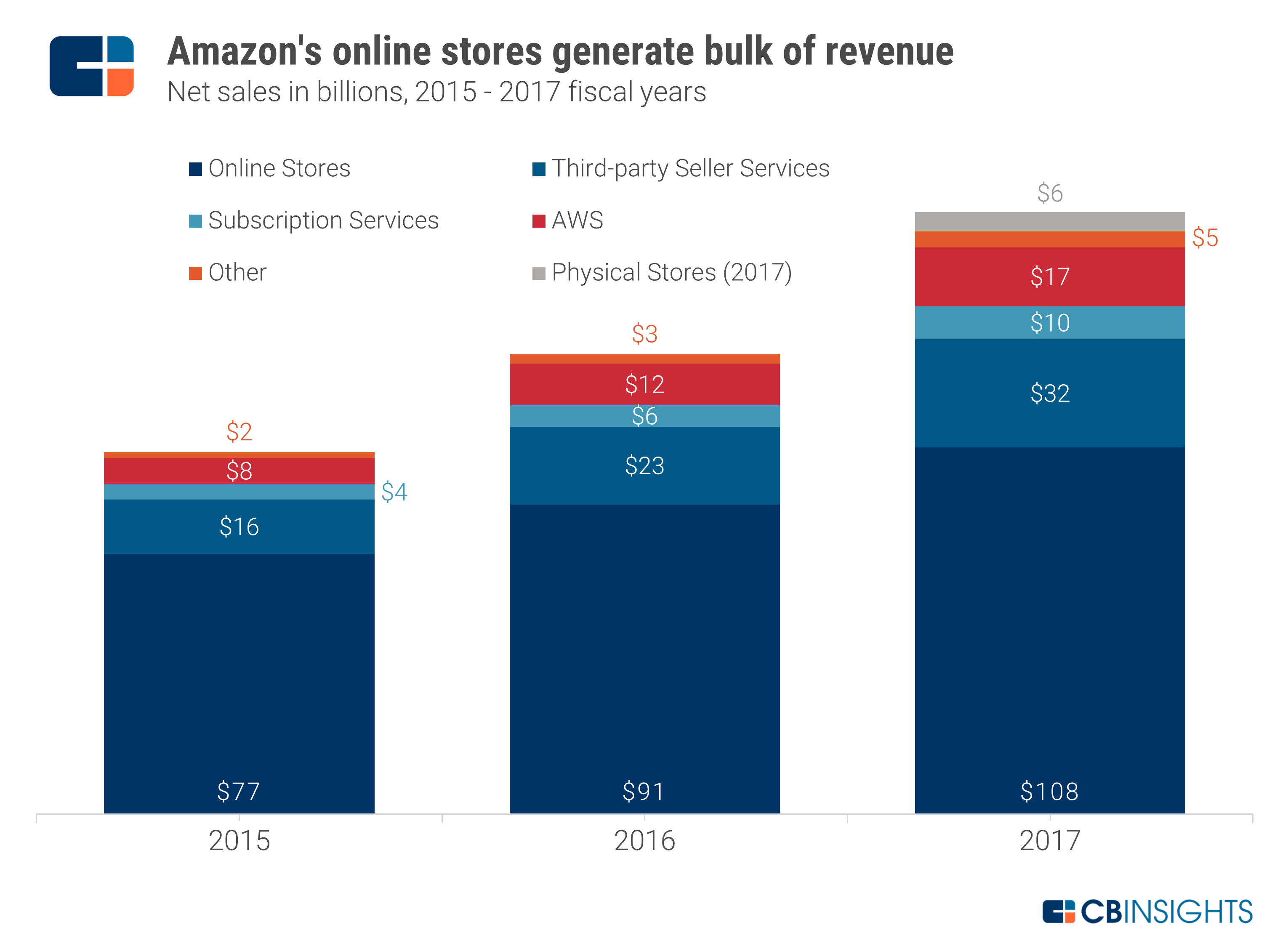 amazon business strategy 2018