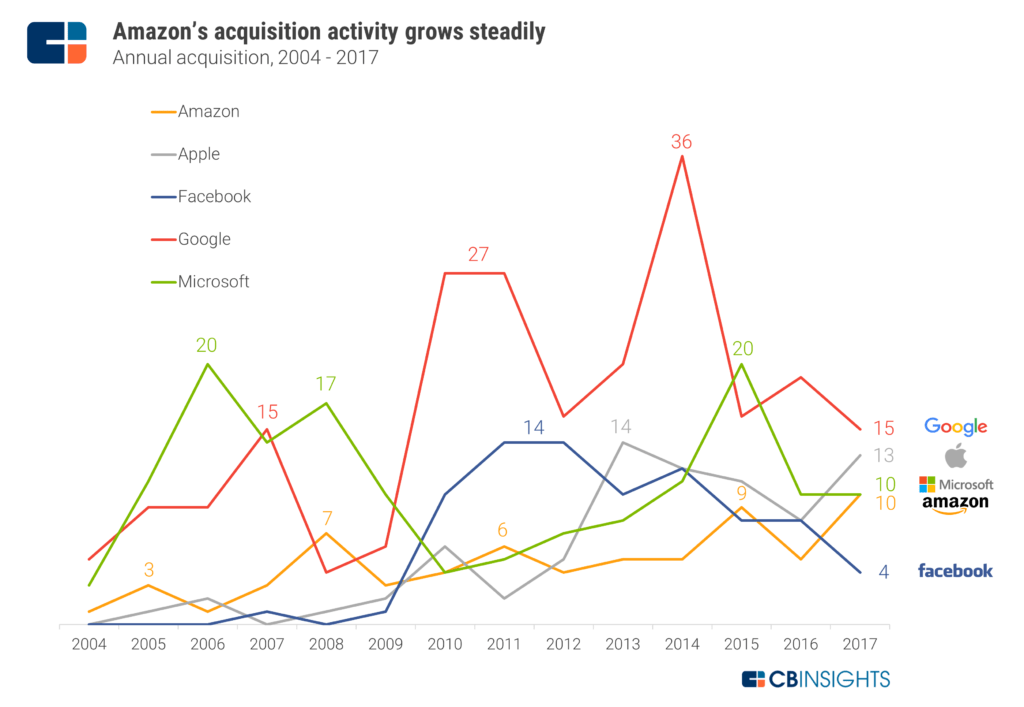 Amazon strategy teardown despite trending downward lately once hit back to back years of 14 acquisitions google is an outlier in ma activity having acquired 36 companies in fandeluxe Images