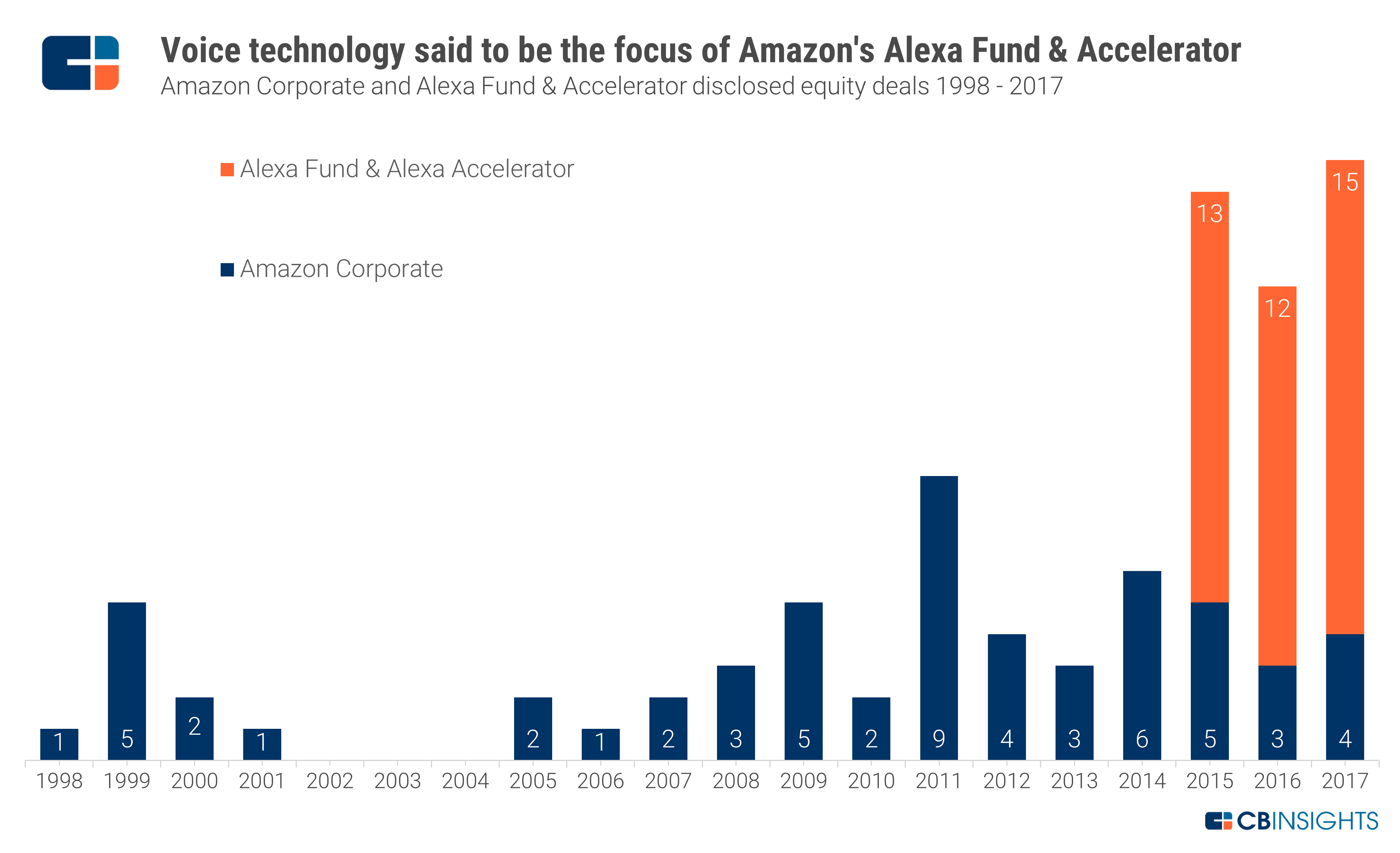 Amazon strategy teardown last year amazons investment activity was bolstered by its alexa accelerator program amazon corporate made 3 investments directly while the alexa fund fandeluxe Gallery