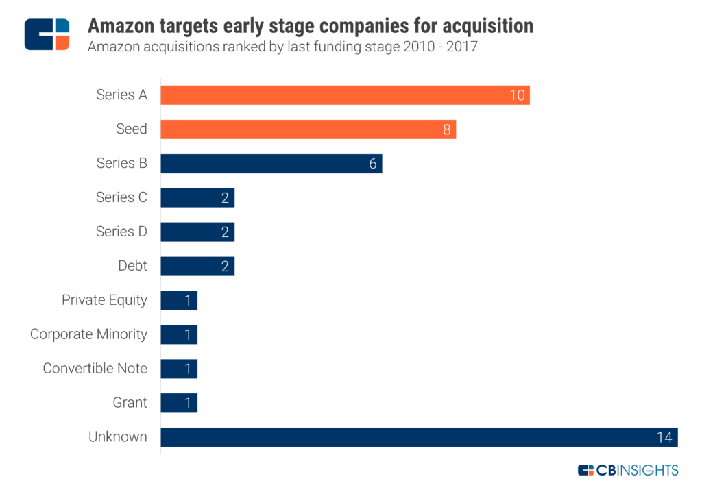 Amazon Strategy Teardown