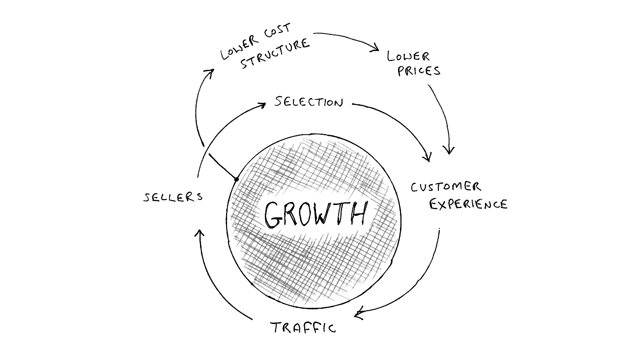 Amazon Strategy Teardown Wide Range Pickup Diagram For Most Of The Past Decade Any Company That Competed With Was Either Acquired Zappos Diaperscom Or Simply Steam Rolled