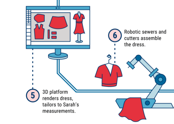 Fashion Technology Tech Fashion Trends L Cb Insights