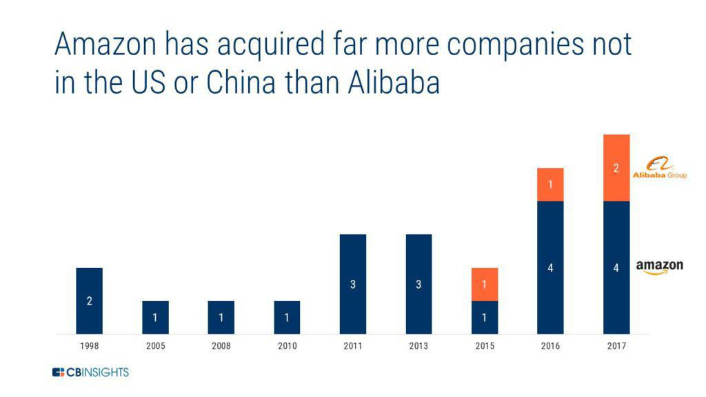 01a2fce3e2c5a Outside the US and China, Alibaba has taken a minority stake in twice as  many companies as Amazon, while Amazon has acquired 5X more companies than  Alibaba.