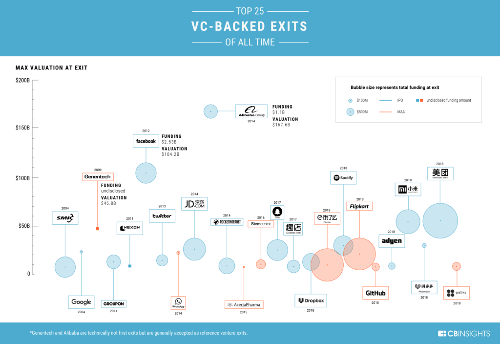 Top 25 VC-Backed Exits of All Time chart