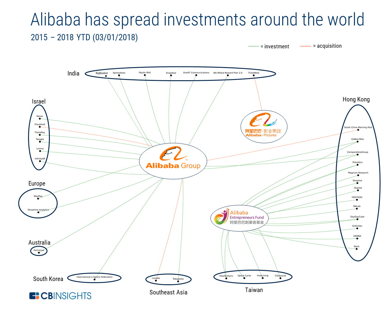 Amazon Vs  Alibaba: How The E-Commerce Giants Stack Up In The