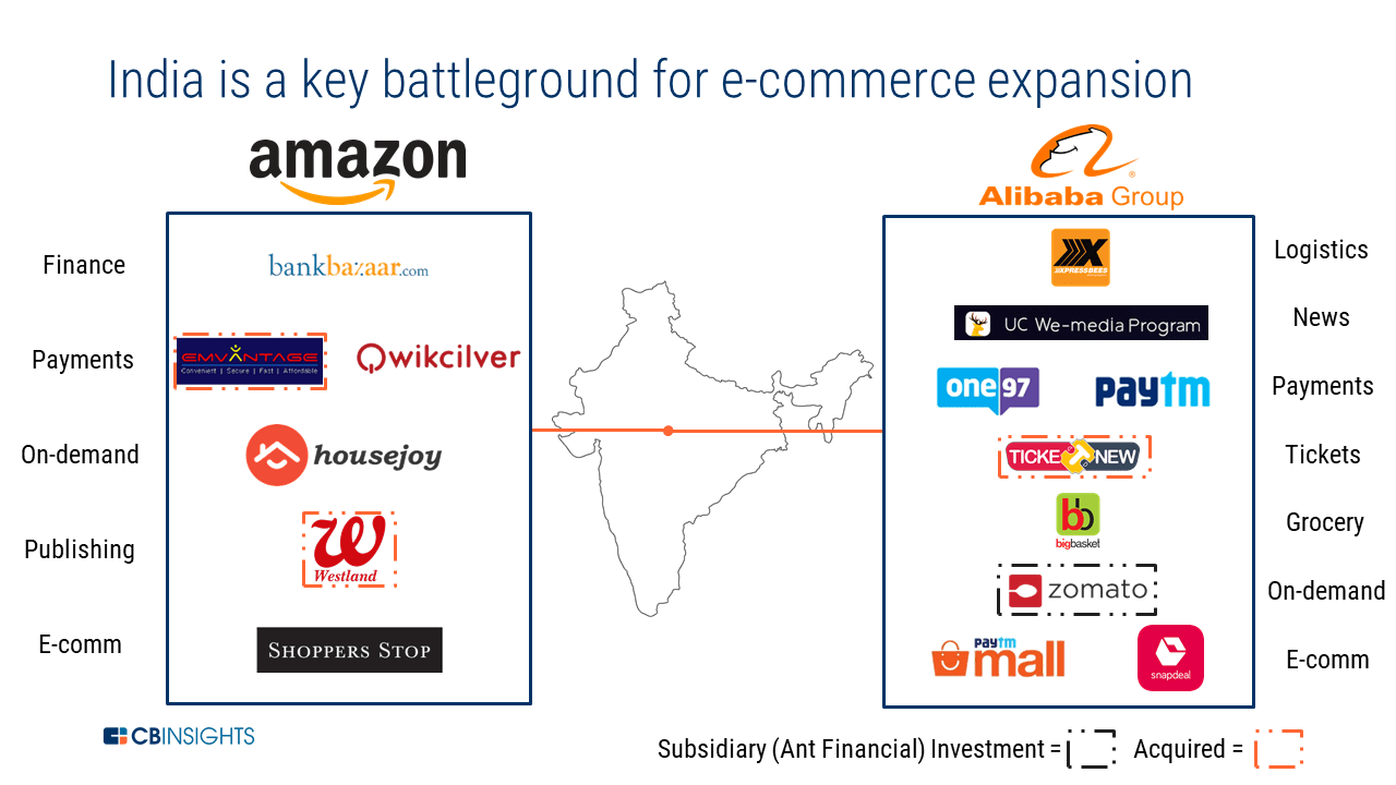 Image result for amazon pay india cbinsight alibaba