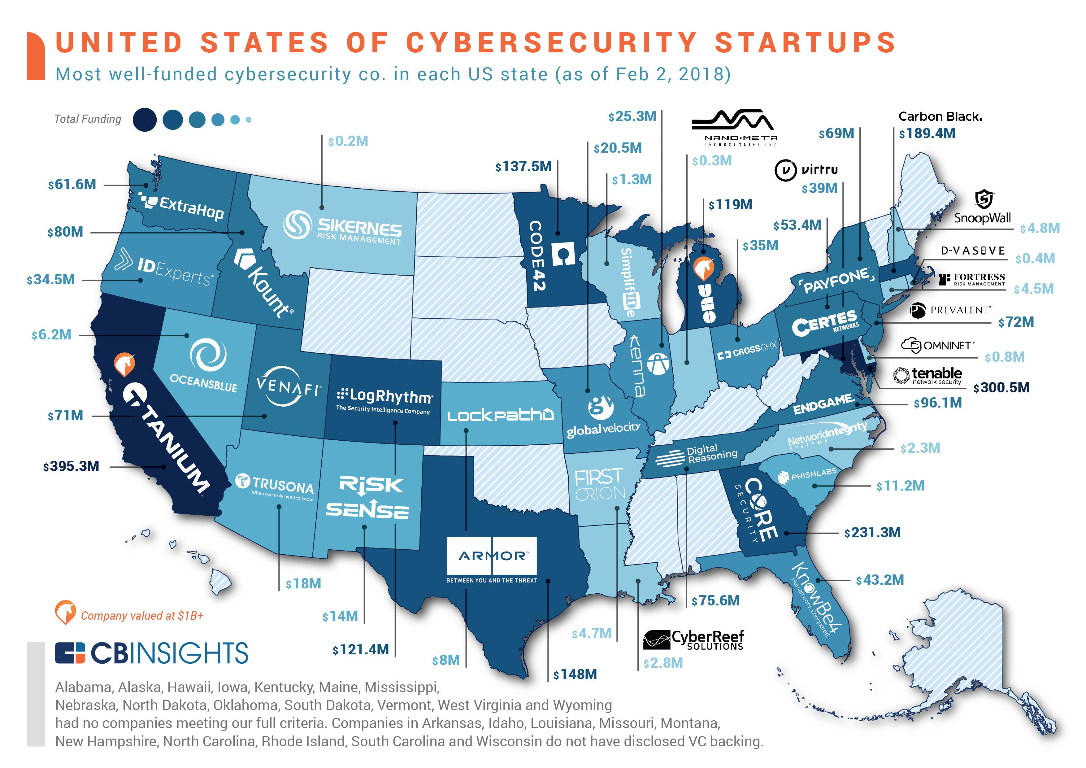 The United States Of Cybersecurity The Most Well Funded
