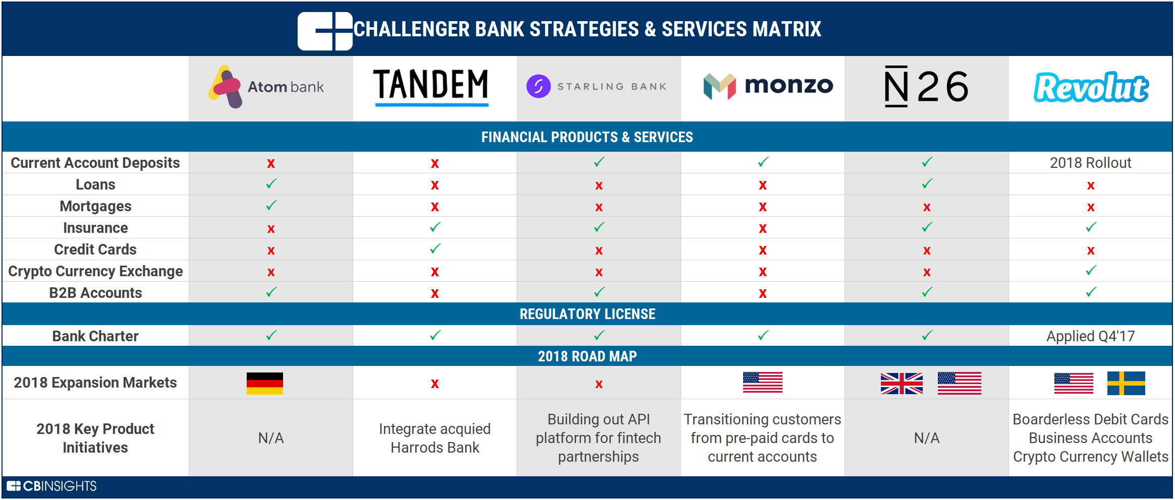 The challenger bank playbook how six challenger bank startups are the fastest growing challenger banks revolut monzo and n26 have acquired 25m customers through viral growth strategies and without a bank charter colourmoves