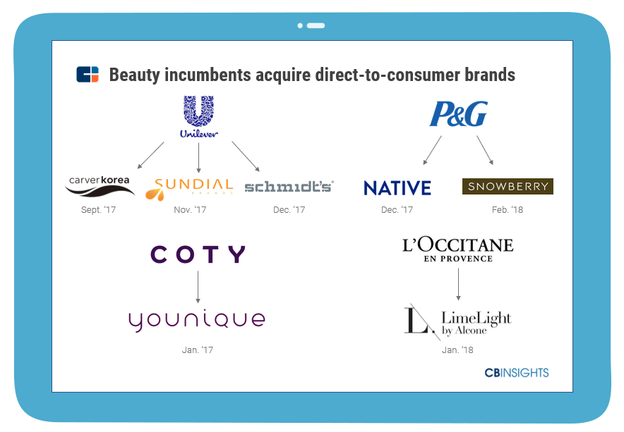 for example unilever has launched a number of new brands in the last year to compete with direct to consumer personal care startups