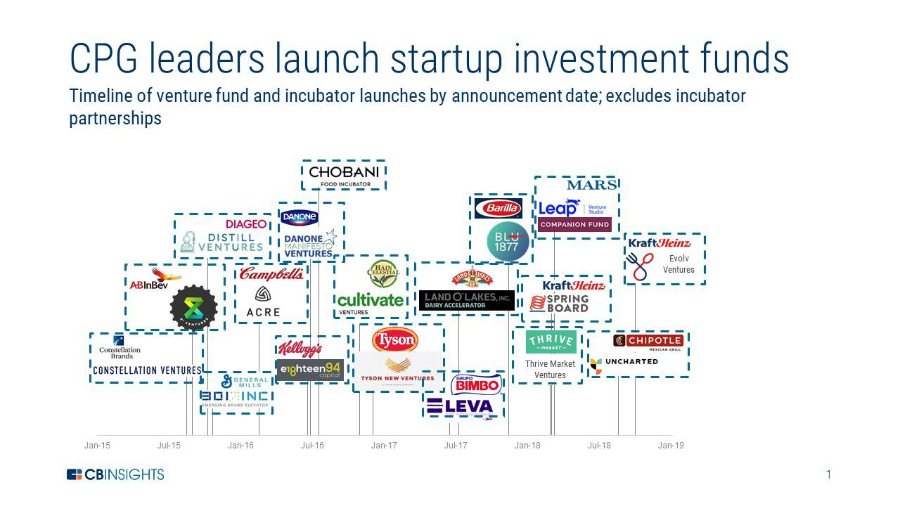 Hungry for Investment: Big Food Races Toward Startups