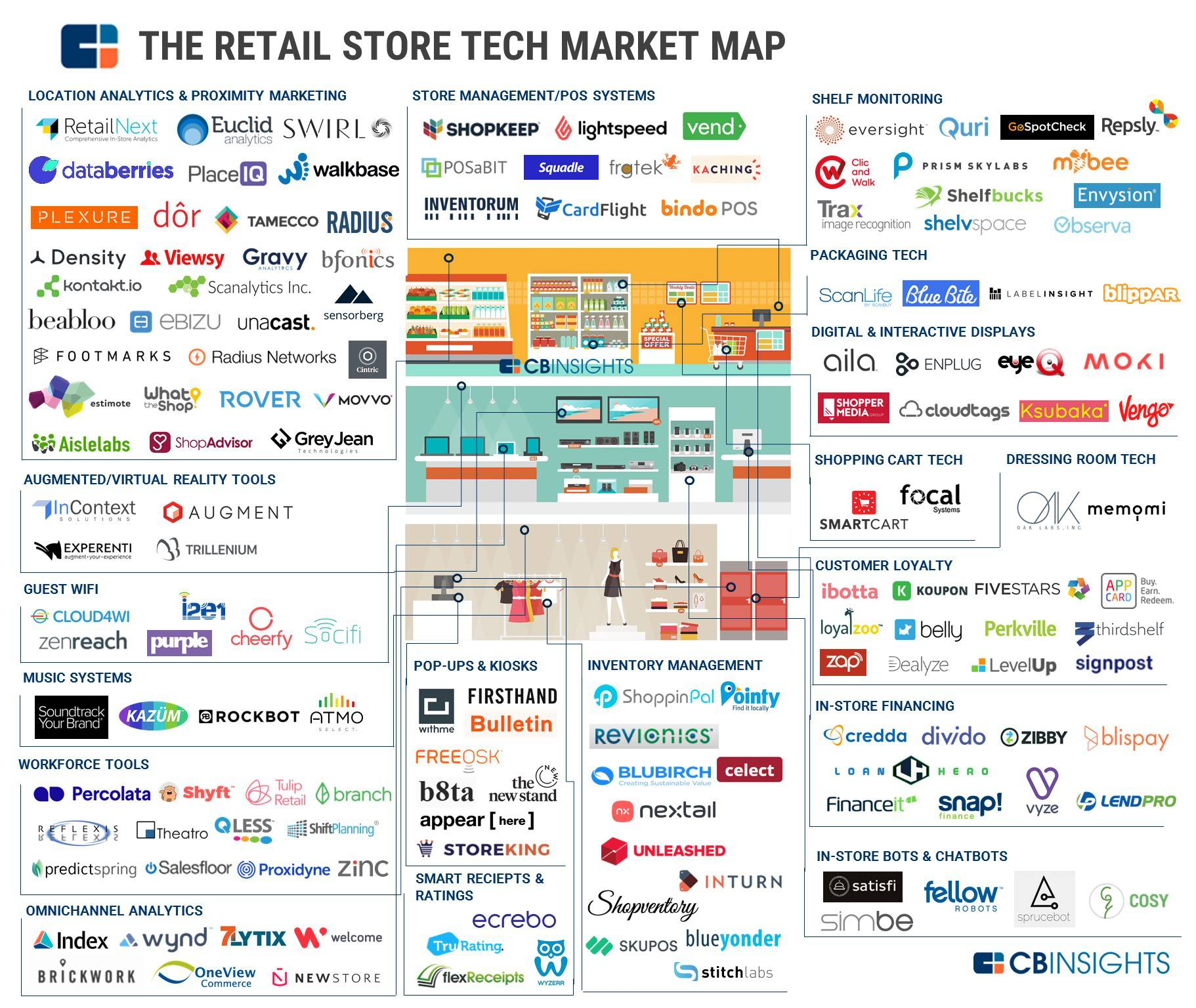Surviving The Retail Apocalypse The Technologies And