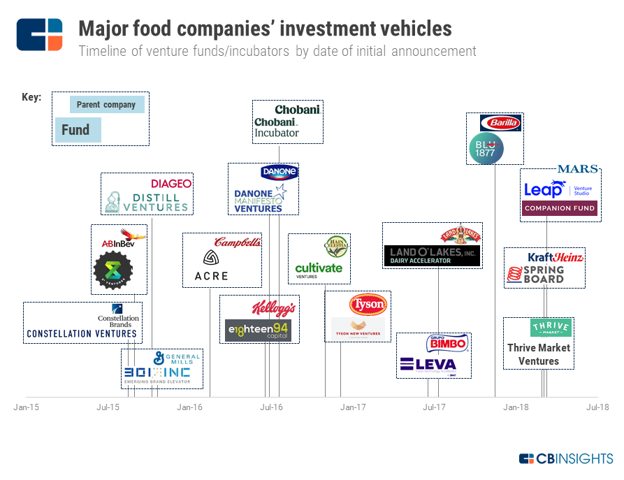 Food Delivery Cb Insights