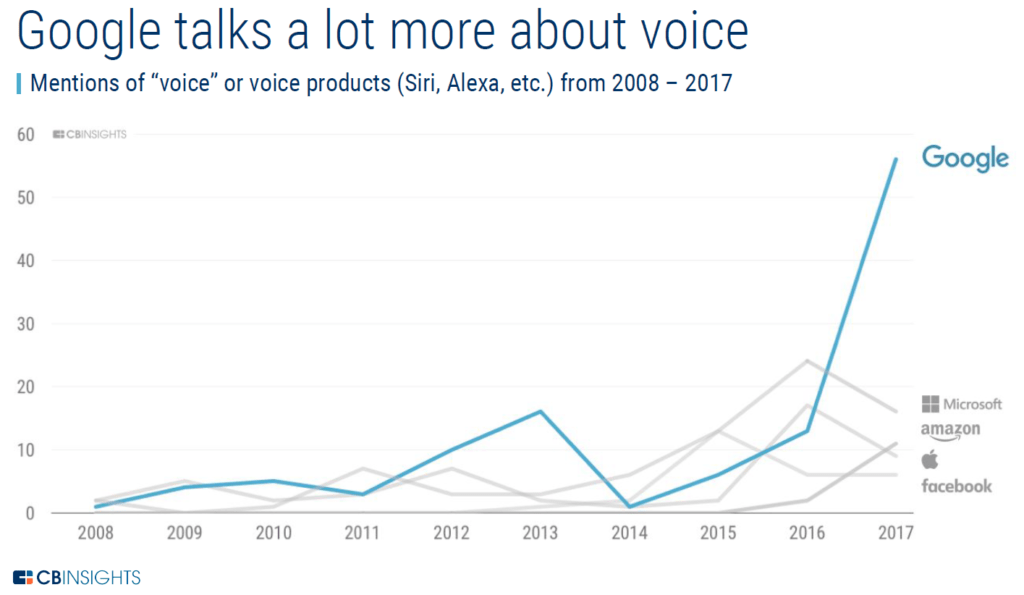 Google Amazon voice assistant earnings calls mentions