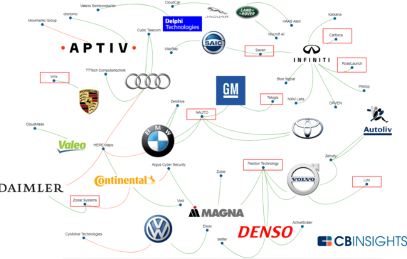 Big Auto Gets Connected: Where Incumbents are Investing in