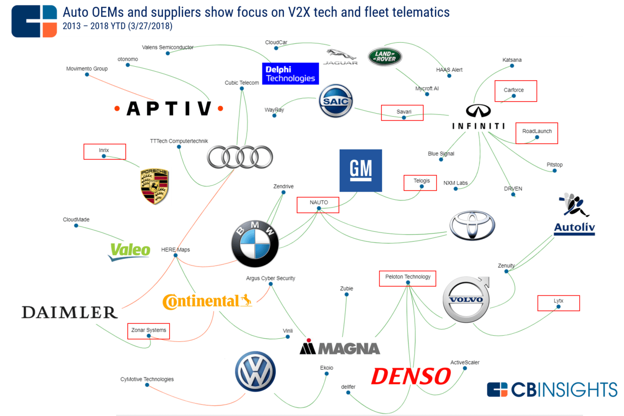 Connected Car Companies