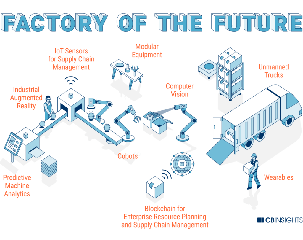 Future Factory How Technology Is Transforming Manufacturing