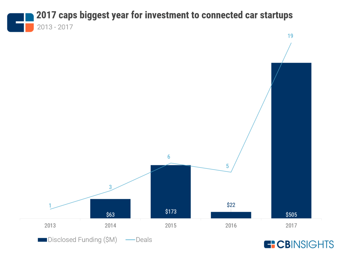 Where Incumbents are Investing in Connected Car Tech