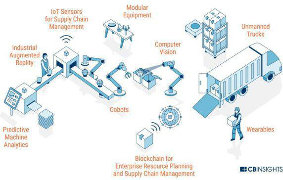 The Future Of Manufacturing Technology L Cb Insights