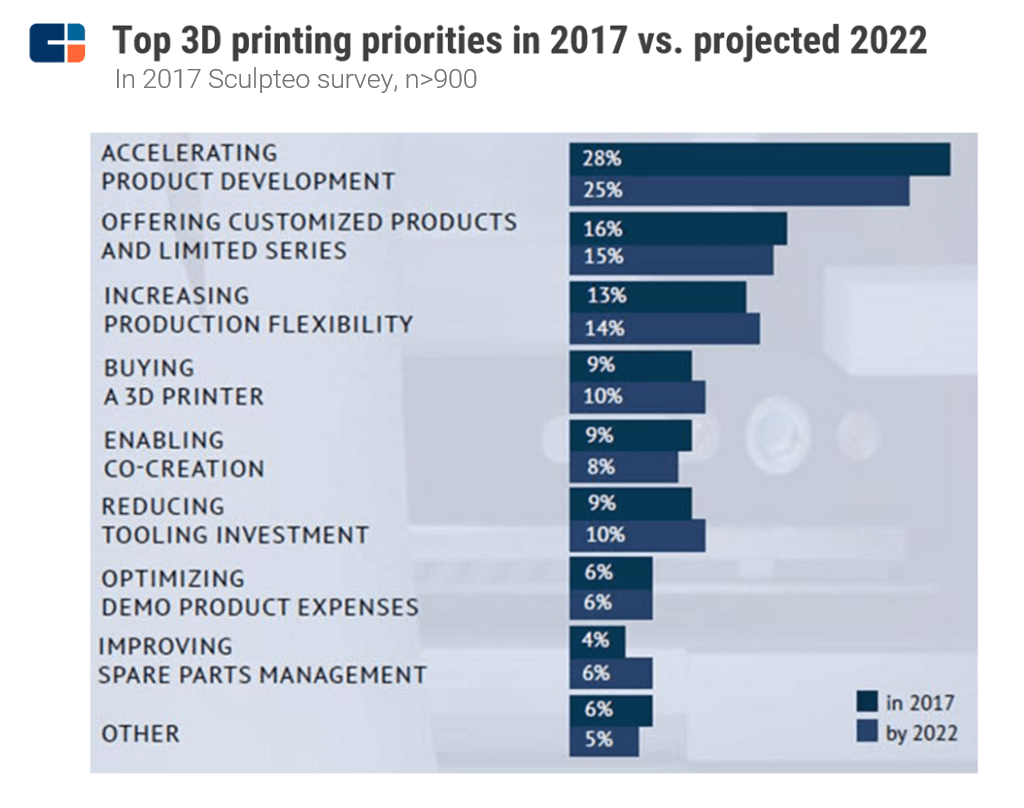 R d is time consuming and expensive robotics 3d printing for Top product development firms
