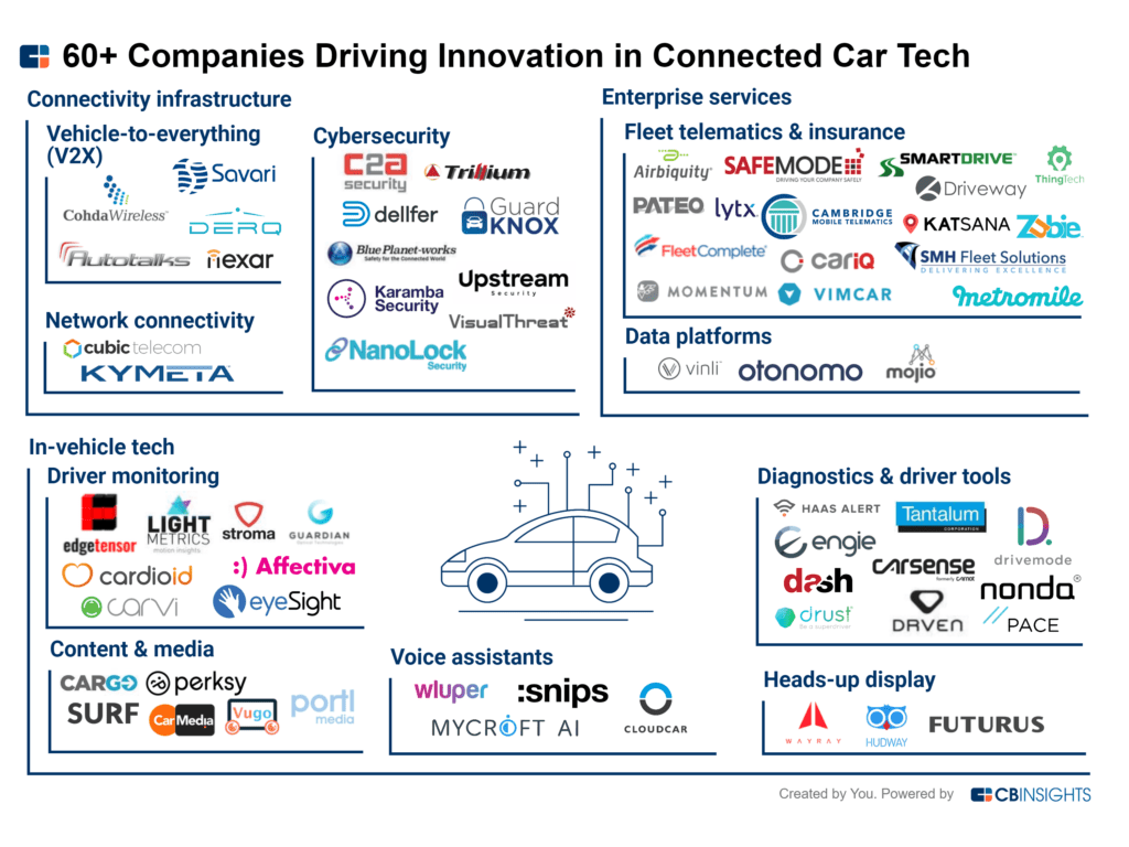 60+ Companies Driving Innovation In Connected Car Tech