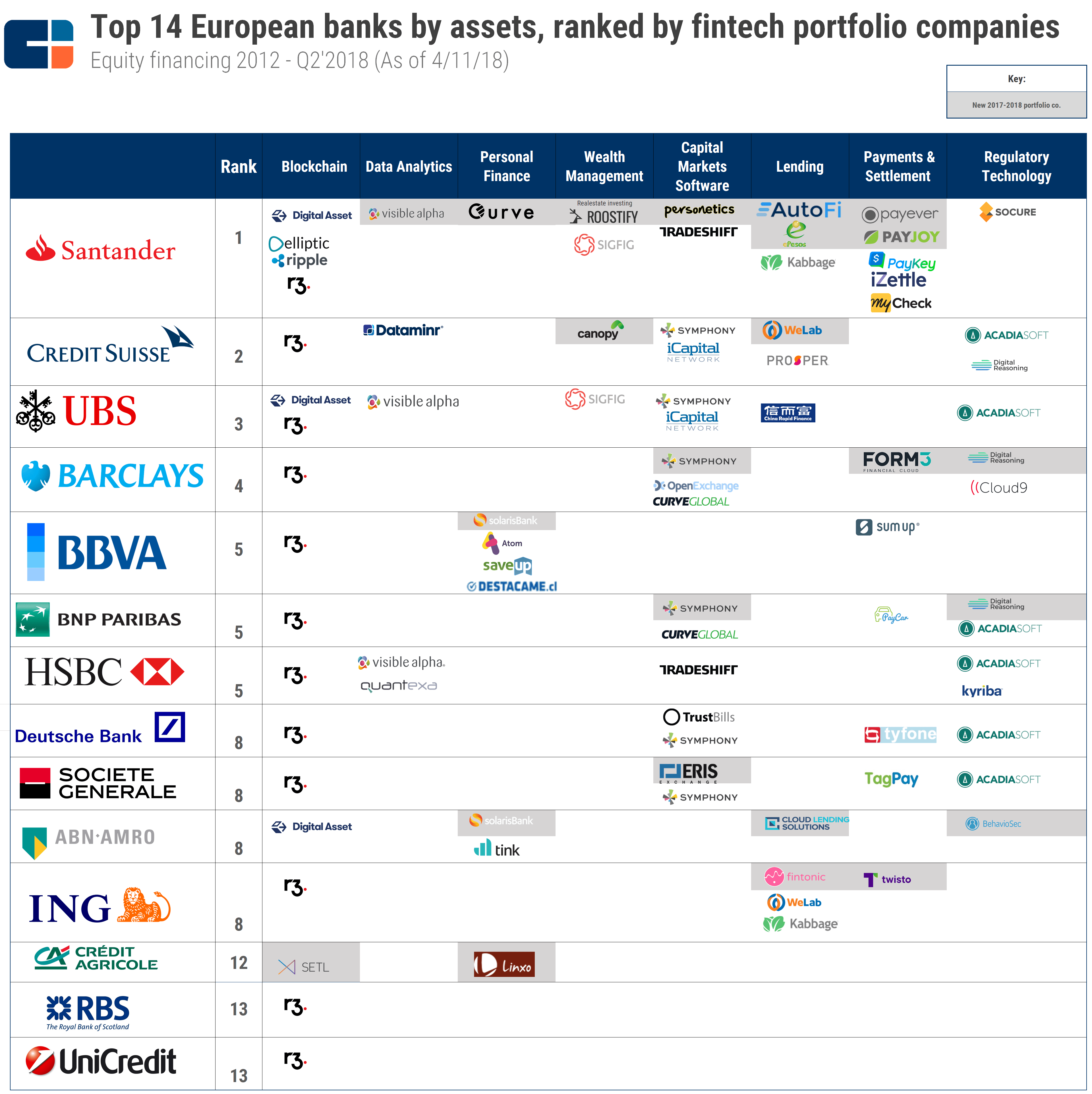 Where Top European Banks Are Investing In Fintech In One Graphic