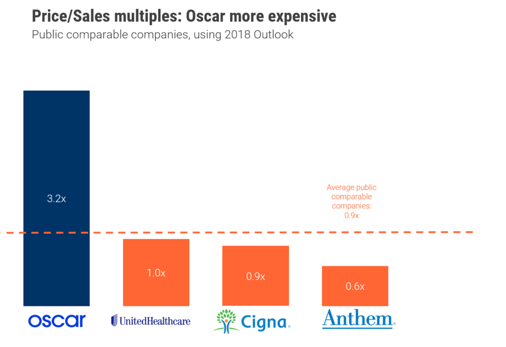 Oscar Health S 3b Valuation Sounds Steep But Is It Unjustified