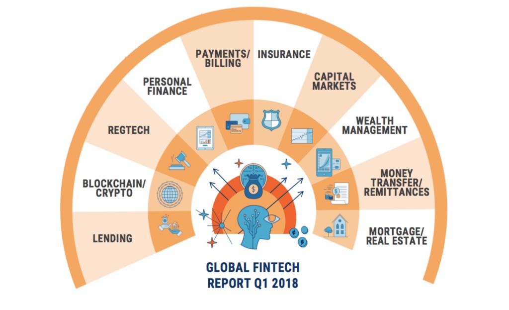 Global Fintech Report Q1 2018