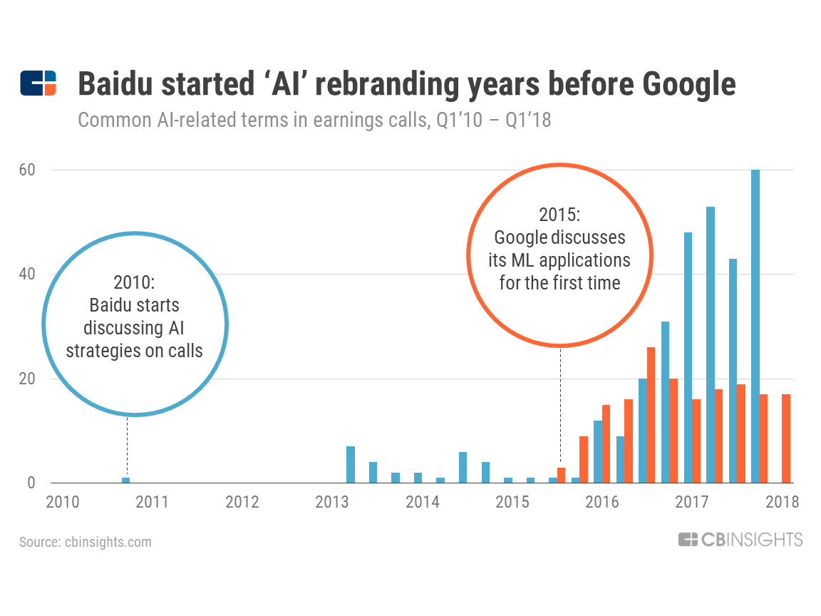Rise Of China's Big Tech In AI: What Baidu, Alibaba, And