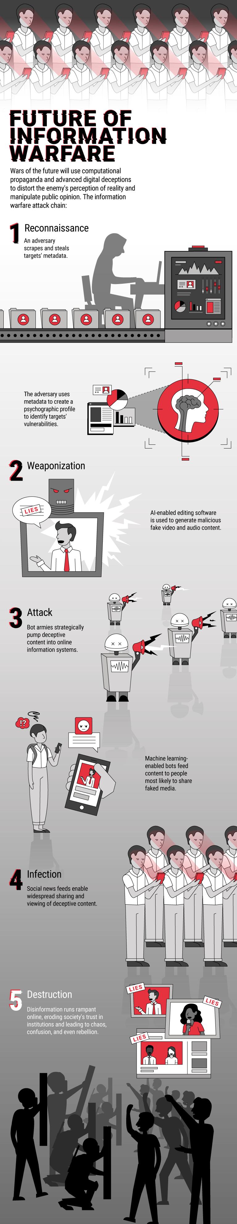 Memes That Kill: The Future Of Information Warfare