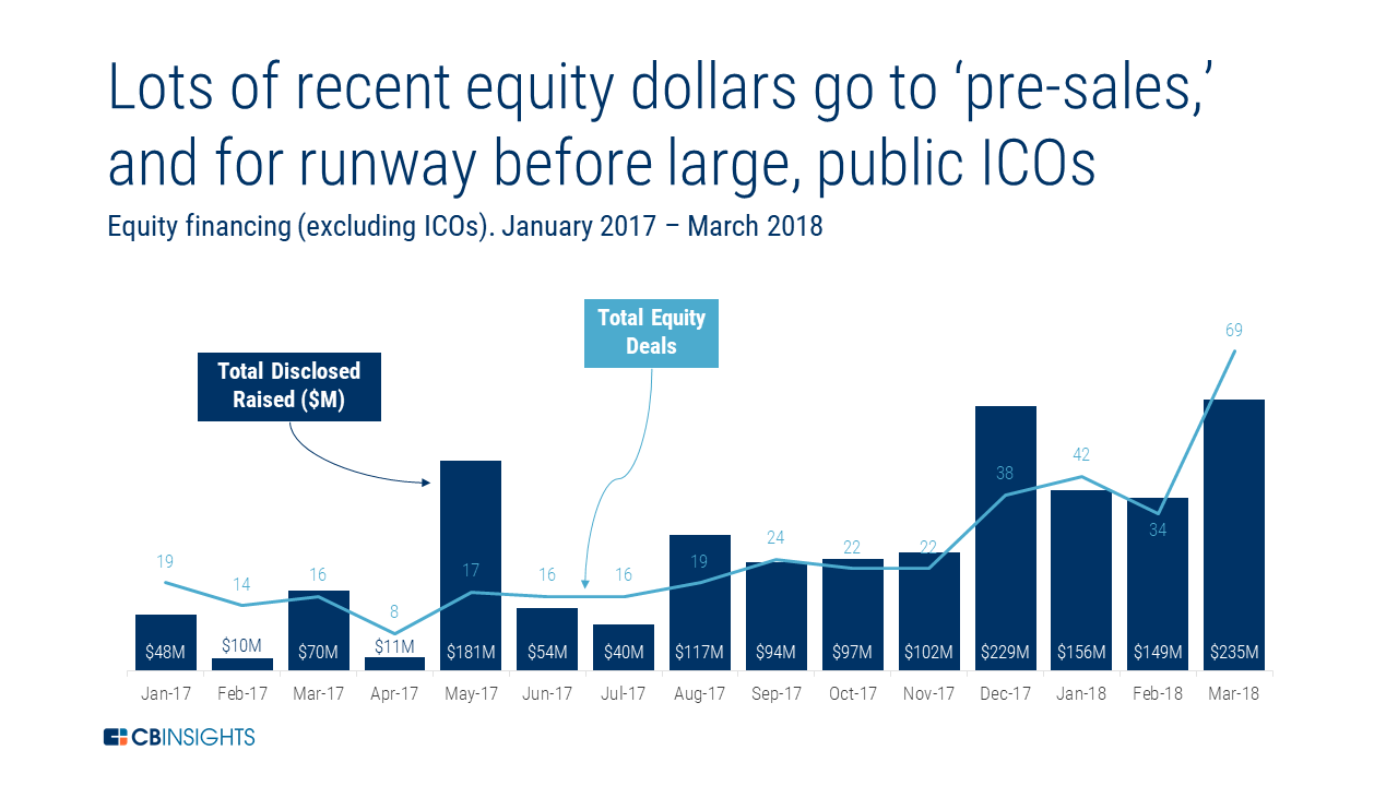 ICOs Have Raised Billions — But Now VCs Are Swooping In