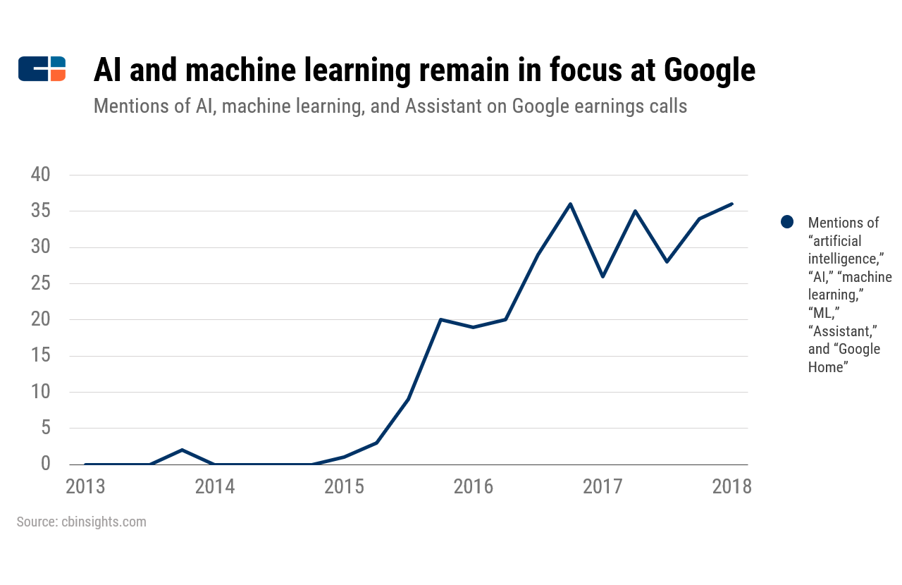 Google Ushers In A Whole New Era In Big Tech's Battle For Voice, AI