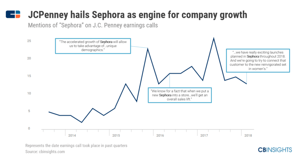 How Sephora Built A Beauty Empire To Survive The Retail Apocalypse